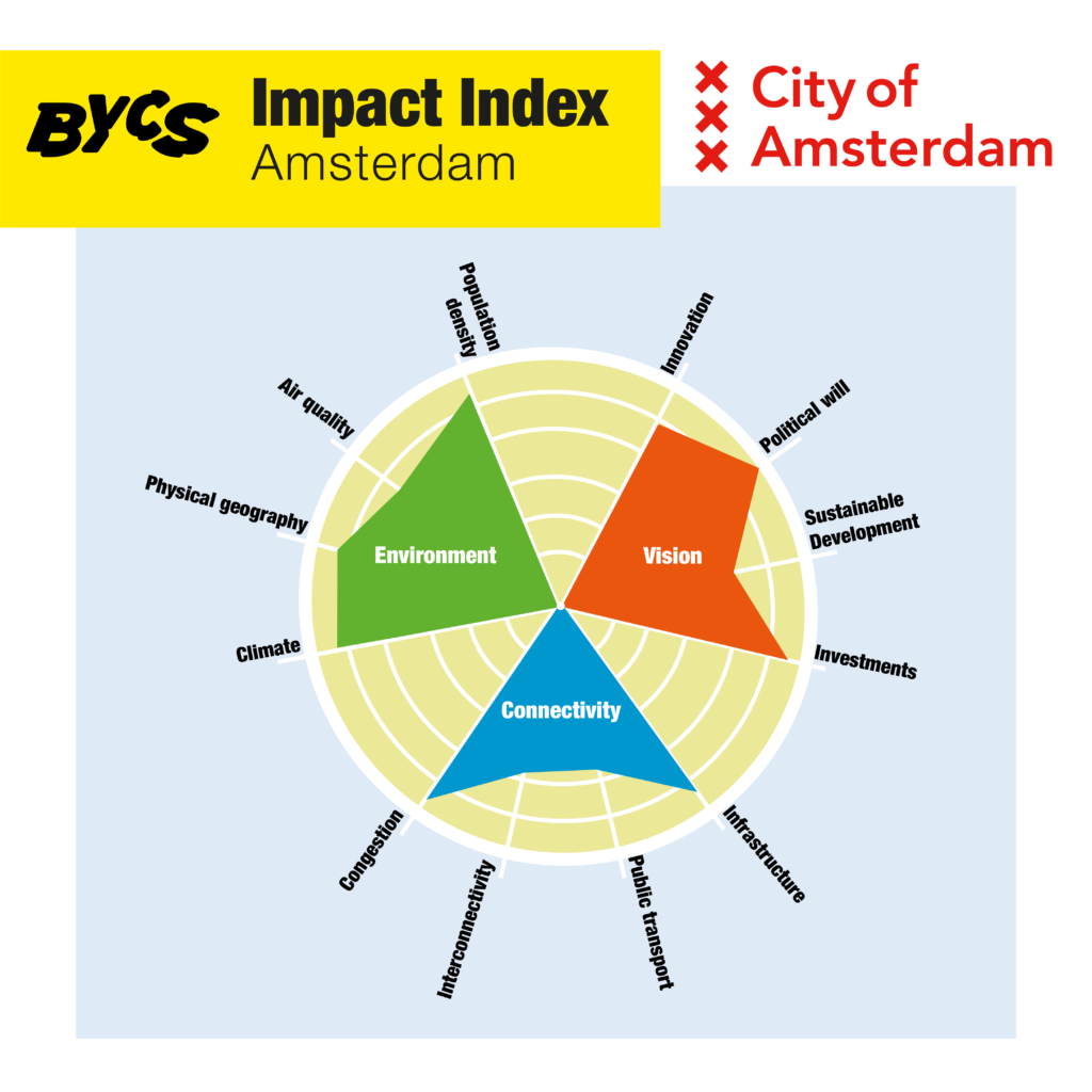 A snapshot of Amsterdam's indexation based on three main criteria: environment, vision and connectivity - just one part of the full detailled tool